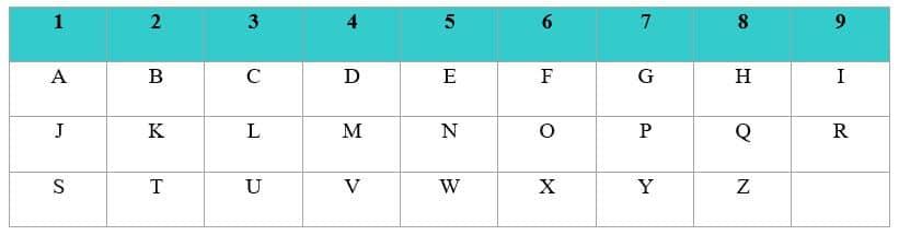 Tabela Pitagorica